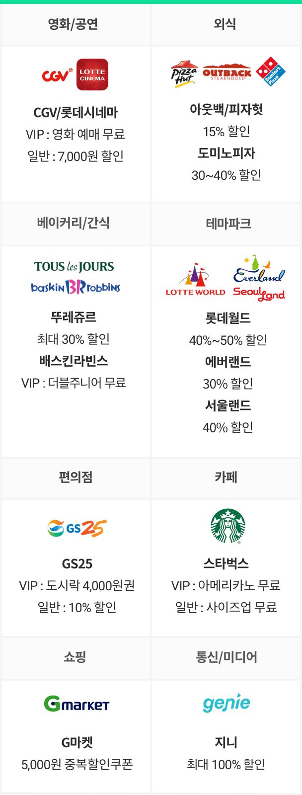 KT 멤버십 포인트 사용 가능 제휴사별 대표혜택