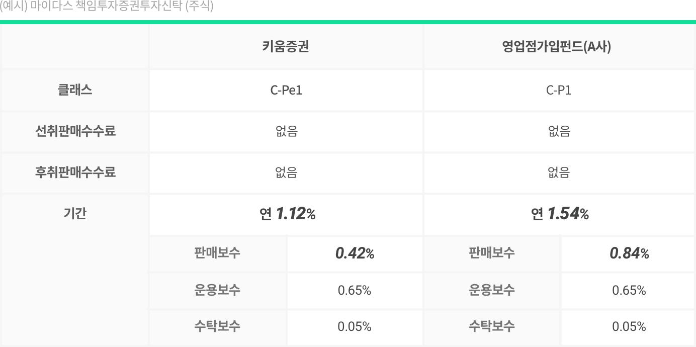 온라인 전용펀드 상품인 키음증권과 영업점에서 동일한 펀드 가입 시 비용 비교