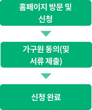 2018년 2학기 국가장학금 신청방법