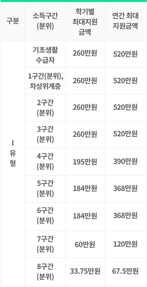 2018년 2학기 국가장학금 지원내용