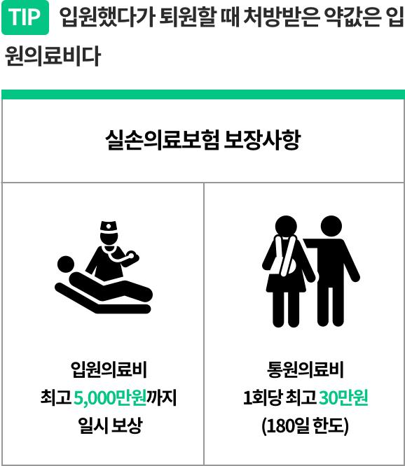 실손의료보험 입원의료비 통원의료비